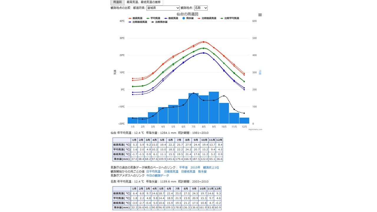 仙台 気象庁